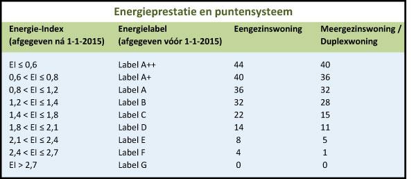 energie index berekenen